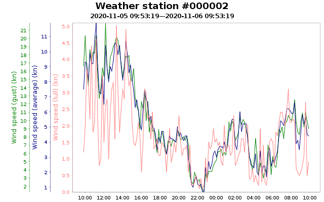 Weather station #000002